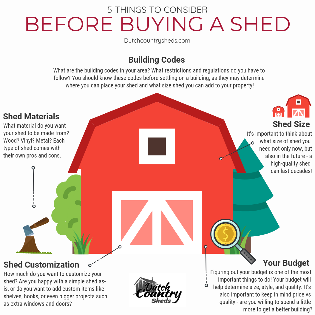 what to consider before buying a shed infographic